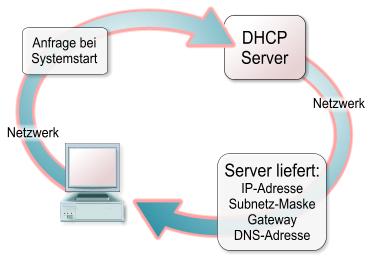Dhcp сервер скачать - фото 6