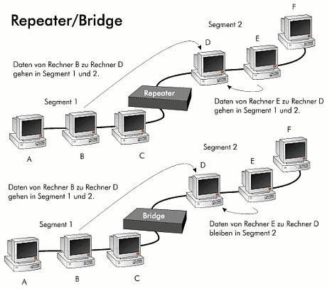 Wirkungsweise von repeatern und bridges